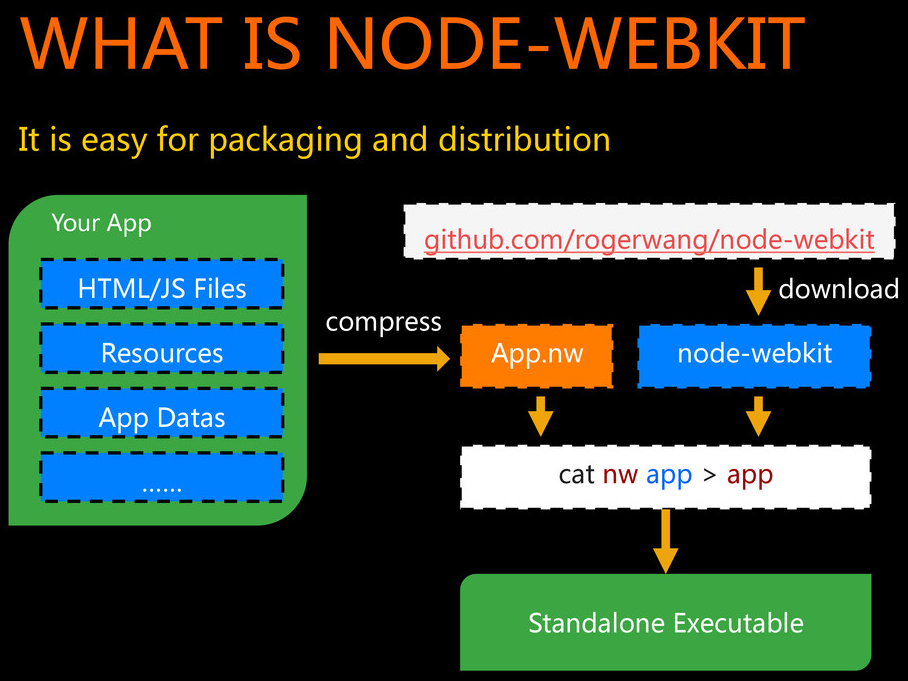note webkit overview